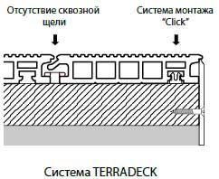система крепления terradeck террадек